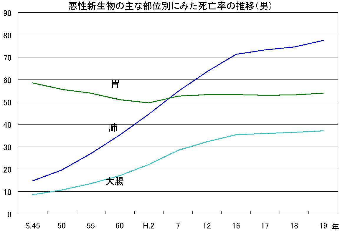 悪性新生物の主な部位別にみた死亡数・死亡率・年齢調整死亡率の推移(平成19年人口動態統計) 悪性