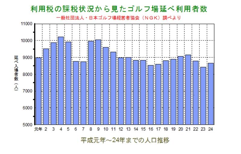 利用税の課税状況から見たゴルフ場の利用人口推移