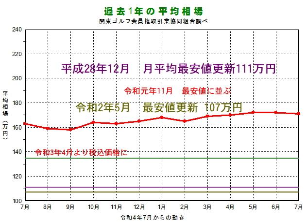 ゴルフ会員権-過去1年間(平成30年9月〜令和元年9月)の相場推移